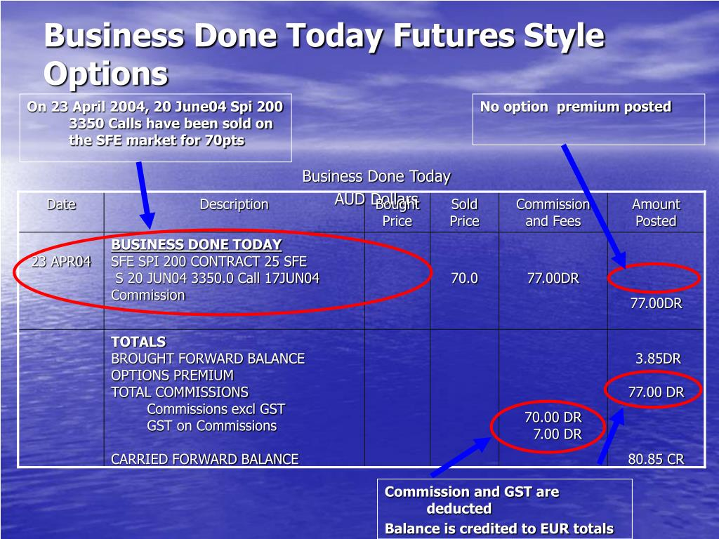 Business Done Today Futures Style Options