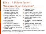table 1 3 fifteen project management job functions