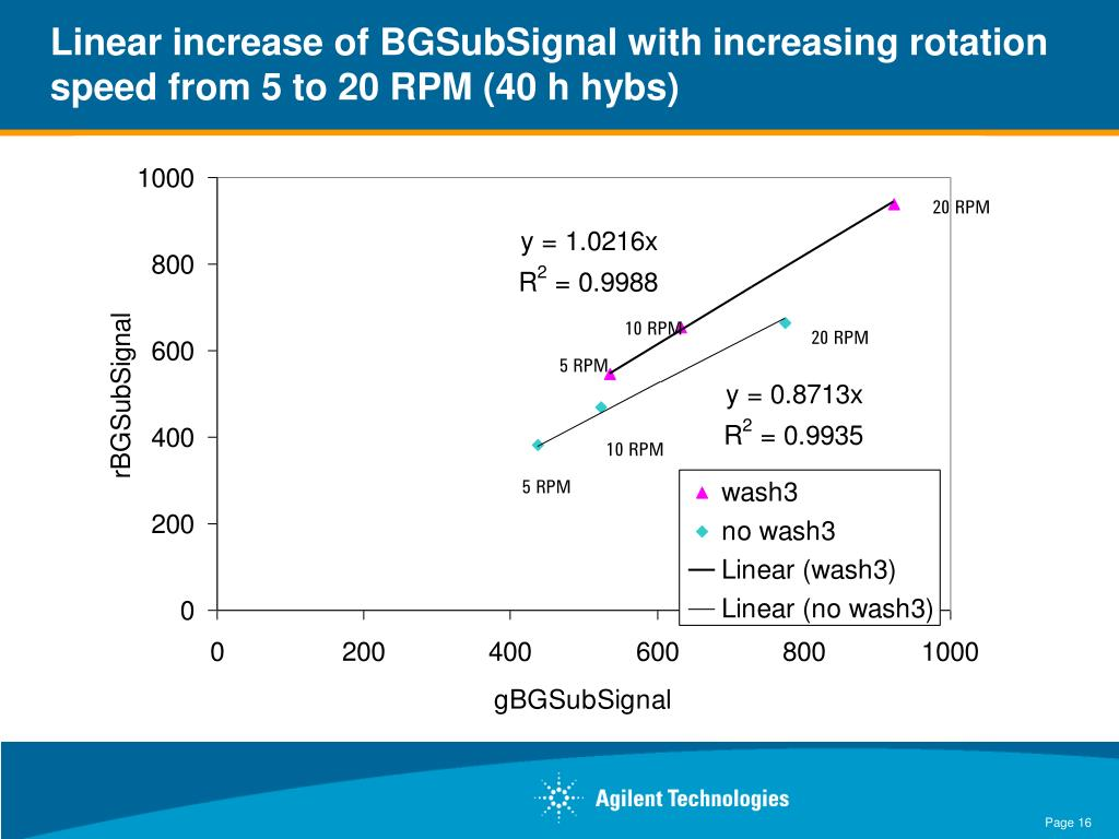 Linear increase of BGSubSignal with increasing rotation speed from 5 to 20 RPM (40 h hybs)