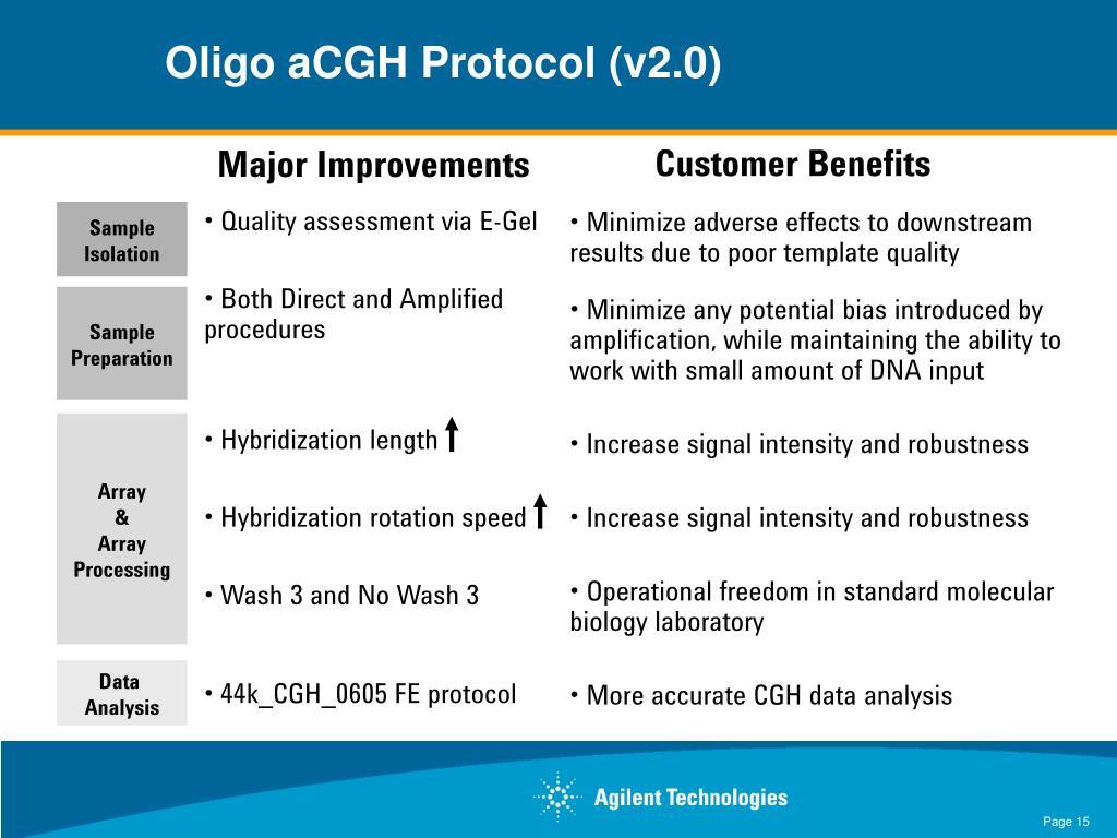 Oligo aCGH Protocol (v2.0)