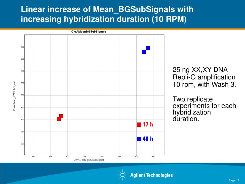 Linear increase of Mean_BGSubSignals with increasing hybridization duration (10 RPM)