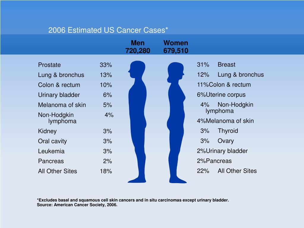 2006 Estimated US Cancer Cases*