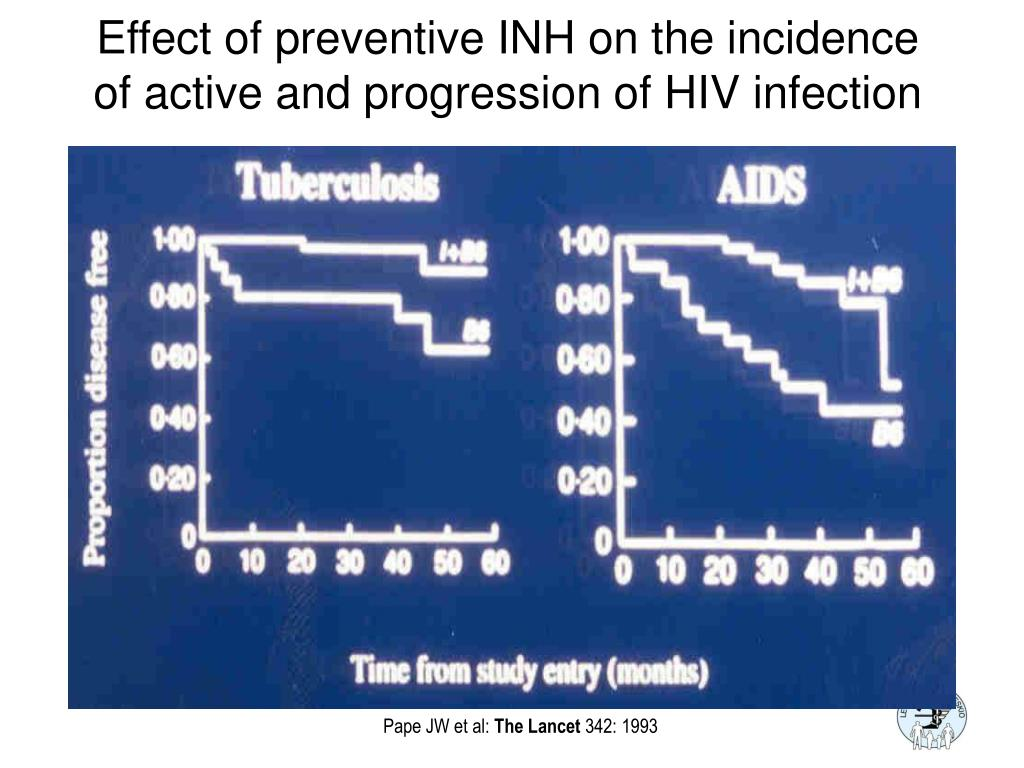 Effect of preventive INH on the incidence