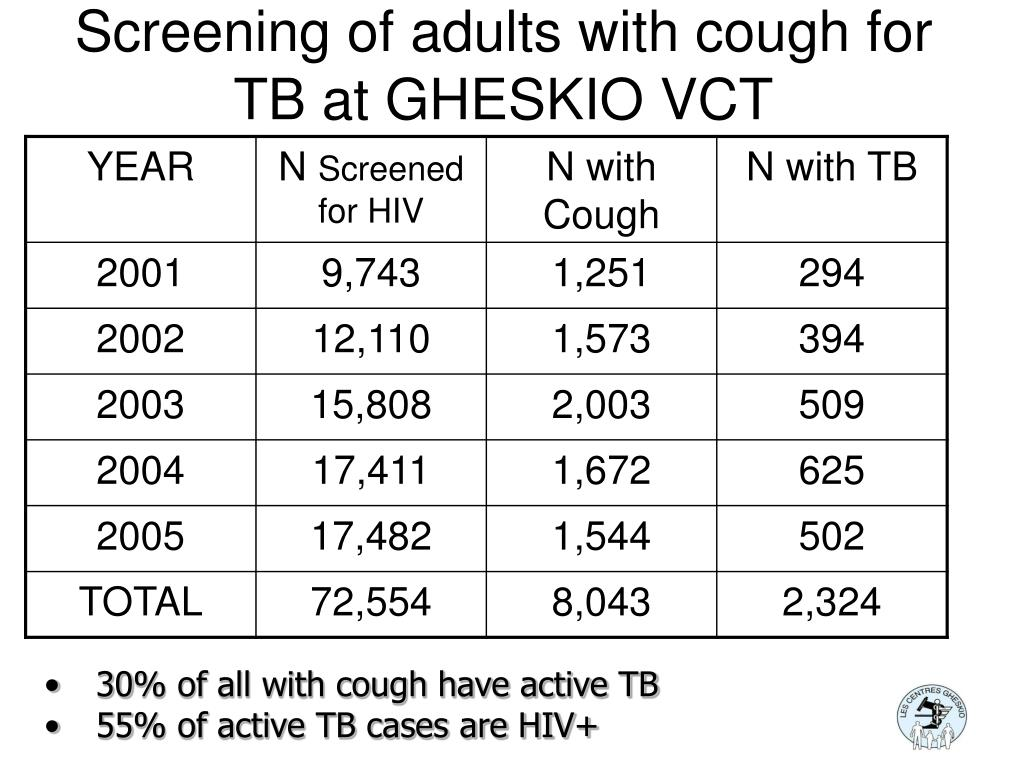 Screening of adults with cough for TB at GHESKIO VCT