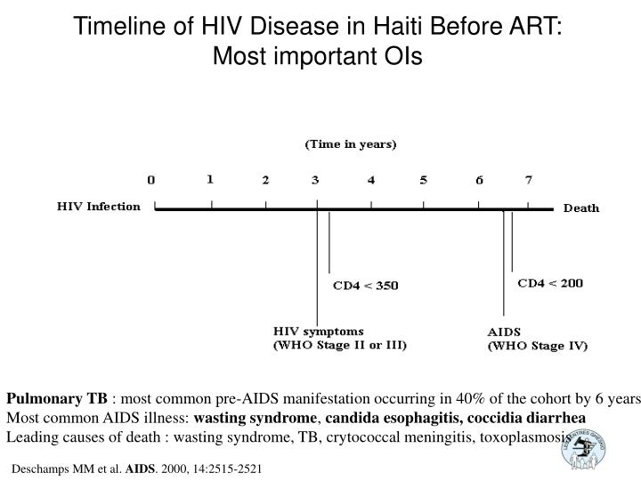 Timeline of hiv disease in haiti before art most important ois