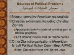 sources of political problems