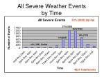 all severe weather events by time