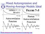 mixed autoregressive and moving average models ideal30