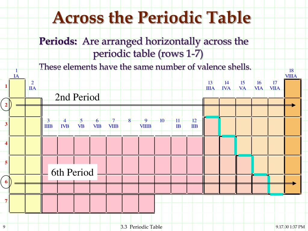 Period in periodic table definition choice image periodic table periods and rows in periodic table choice image periodic table the periodic table powerpoint image collections gamestrikefo Choice Image