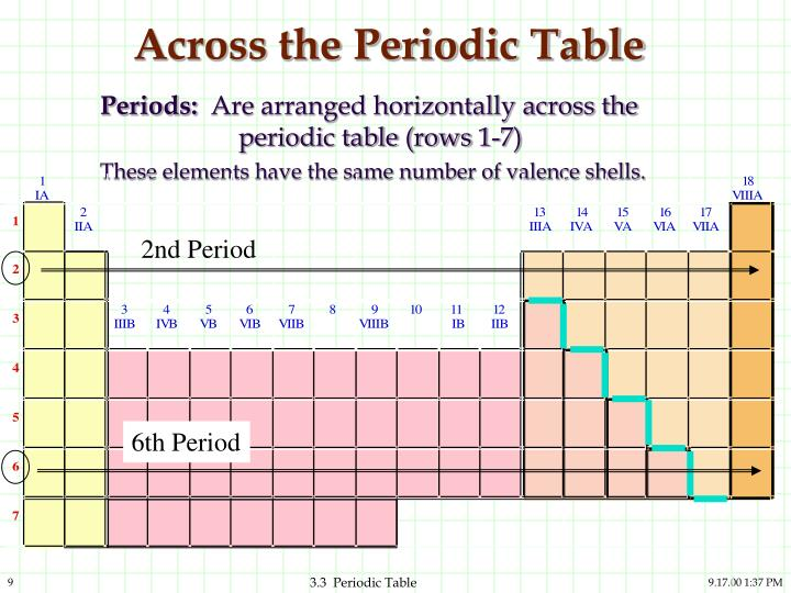 Ppt 33 the periodic table and the elements powerpoint across the periodic table urtaz Images