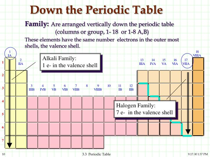 Ppt 33 The Periodic Table And The Elements Powerpoint