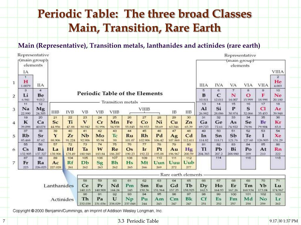 Expanded periodic table gallery periodic table images ppt 33 the periodic table and the elements powerpoint periodic table the three broad gamestrikefo gallery gamestrikefo Choice Image