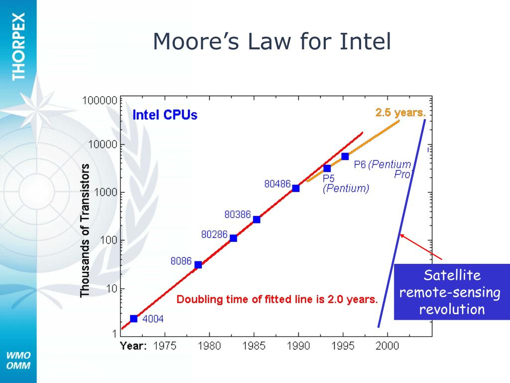 Moore's Law for Intel