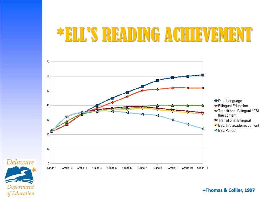 *ELL'S READING ACHIEVEMENT