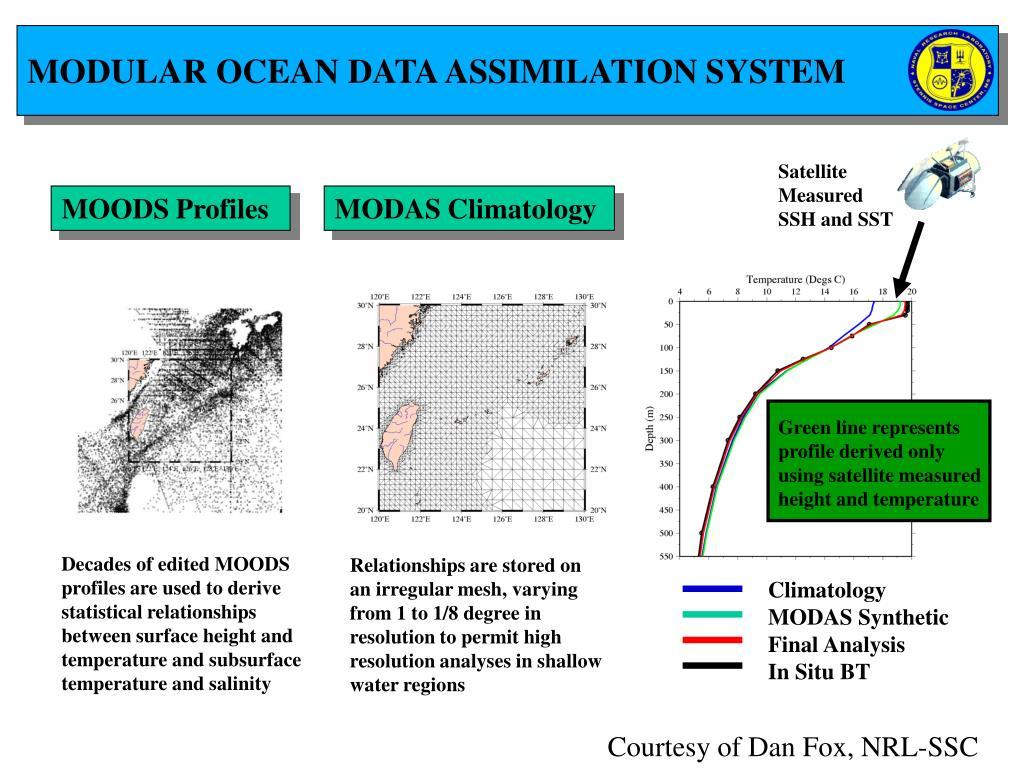 MODULAR OCEAN DATA ASSIMILATION