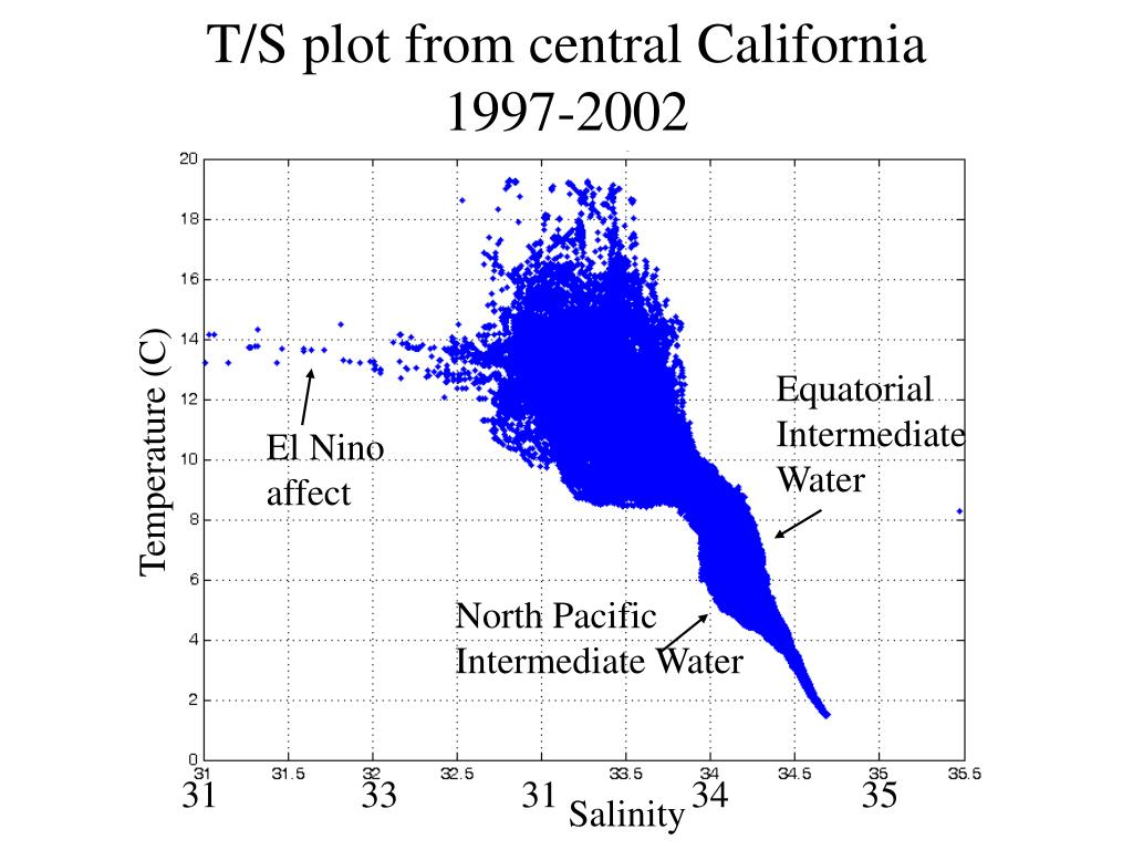 T/S plot from central California