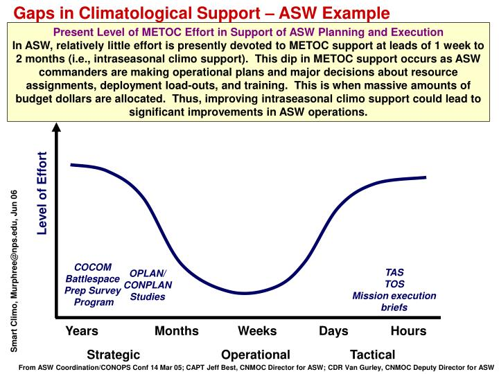 Gaps in Climatological Support – ASW Example