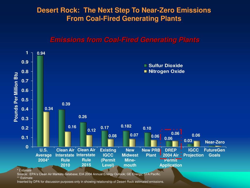 Desert Rock:  The Next Step To Near-Zero Emissions
