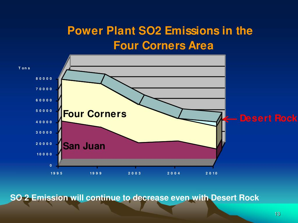 SO 2 Emission will continue to decrease even with Desert Rock
