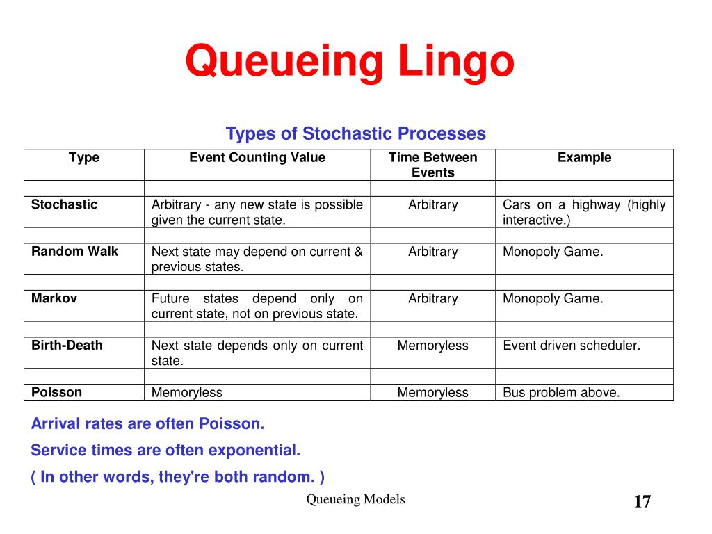 Queueing Lingo