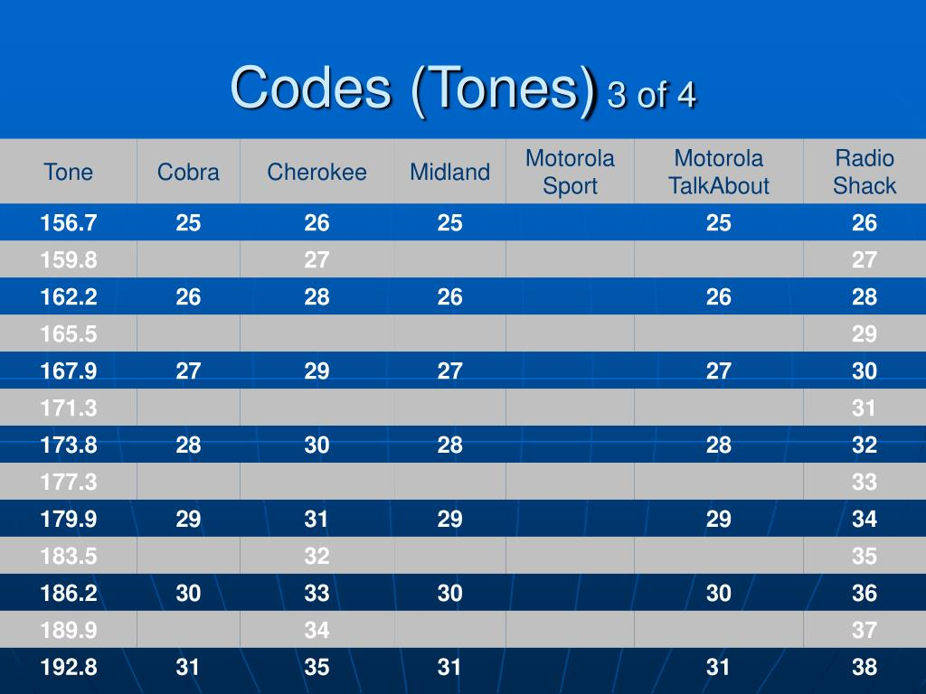 Codes (Tones)