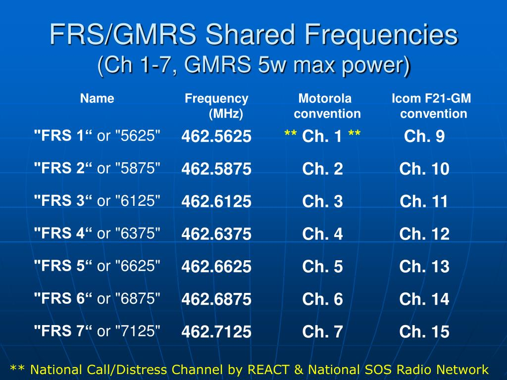 FRS/GMRS Shared Frequencies