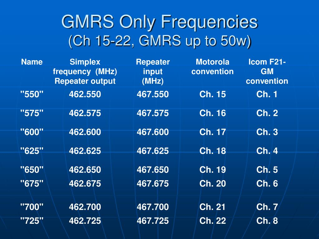 GMRS Only Frequencies