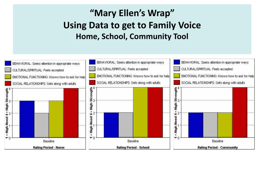 """Mary Ellen's Wrap"""