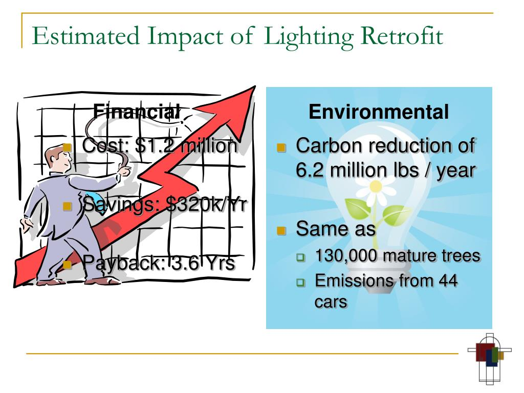 Carbon reduction of 6.2 million lbs / year