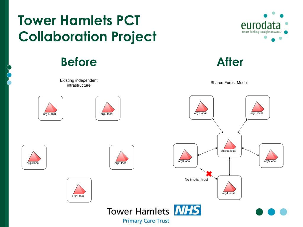 Tower Hamlets PCT