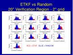 etkf vs random 20 verification region 2 grid