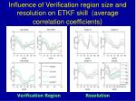 influence of verification region size and resolution on etkf skill average correlation coefficients