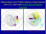 observations over pacific improve 3 day forecast over u s east coast and 6 day european forecast