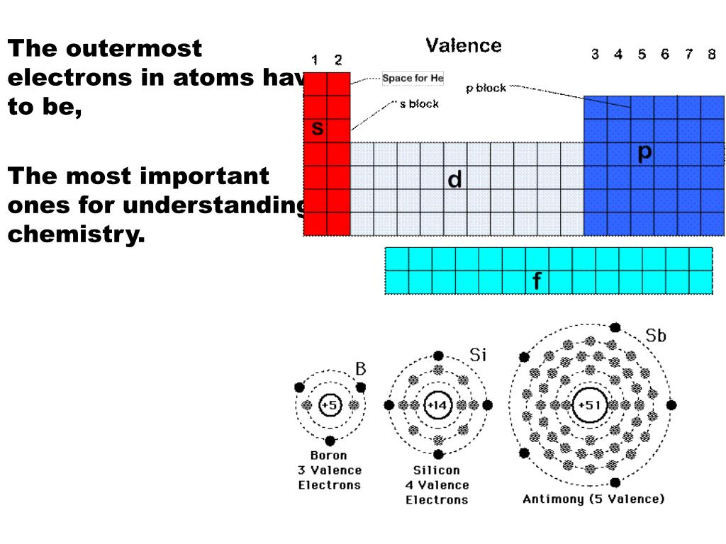 The outermost electrons in atoms have to be,