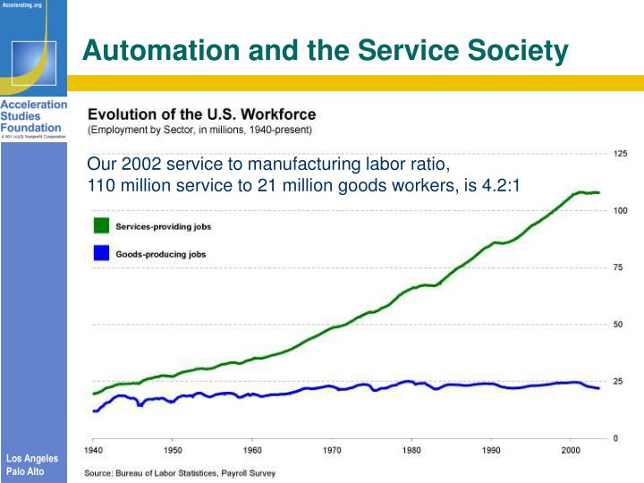 Automation and the Service Society