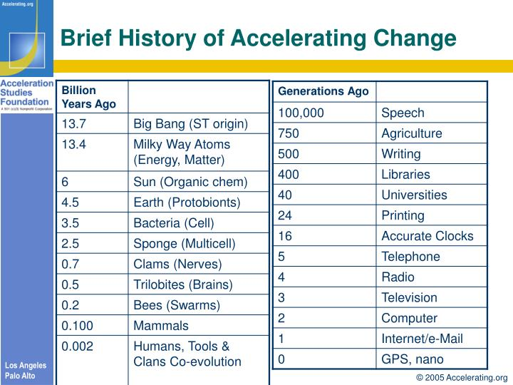 Brief History of Accelerating Change