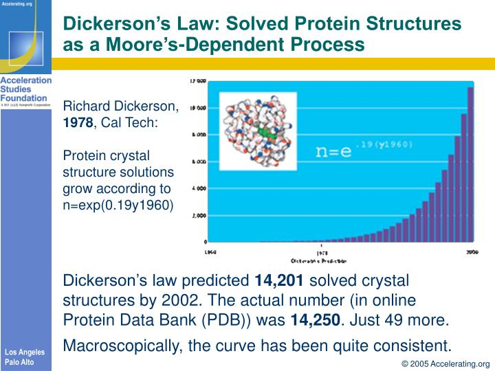 Dickerson's Law: Solved Protein Structures as a Moore's-Dependent Process