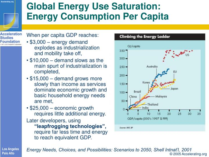 Global Energy Use Saturation: