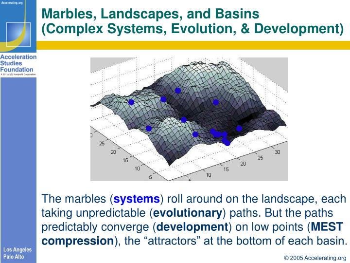 Marbles, Landscapes, and Basins