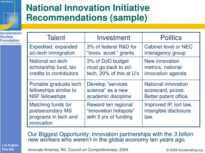 National Innovation Initiative Recommendations (sample)
