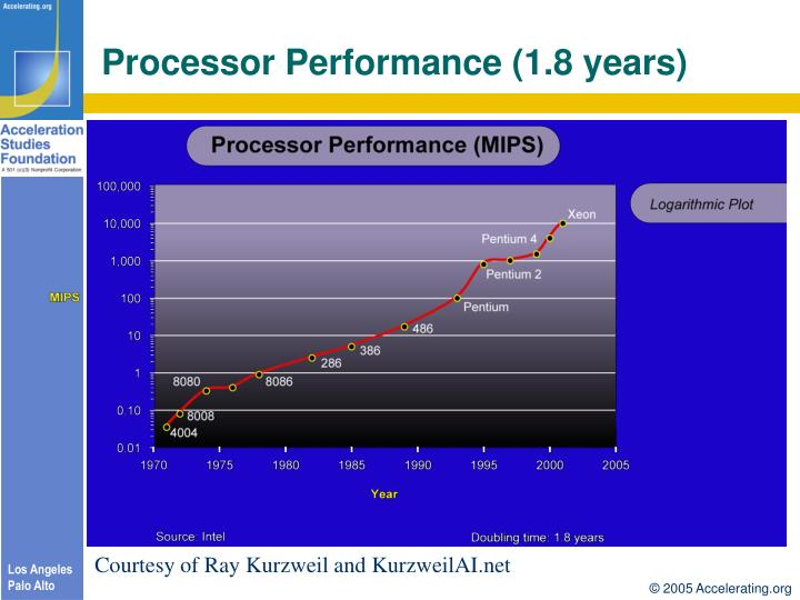Processor Performance (1.8 years)