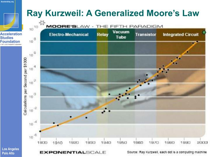 Ray Kurzweil: A Generalized Moore's Law