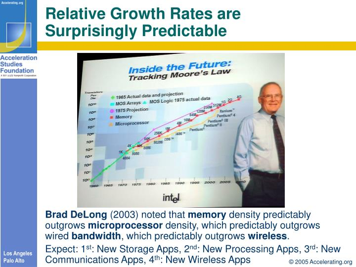 Relative Growth Rates are