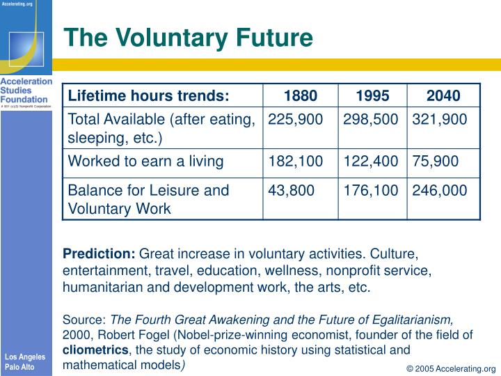 The Voluntary Future