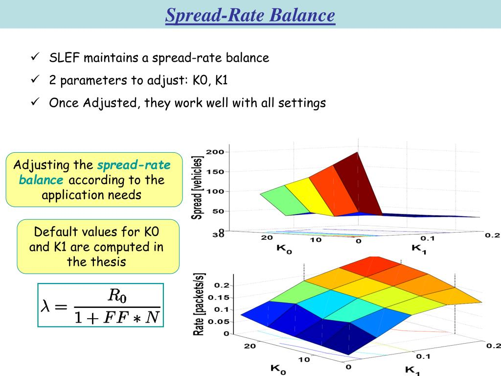 Spread-Rate Balance