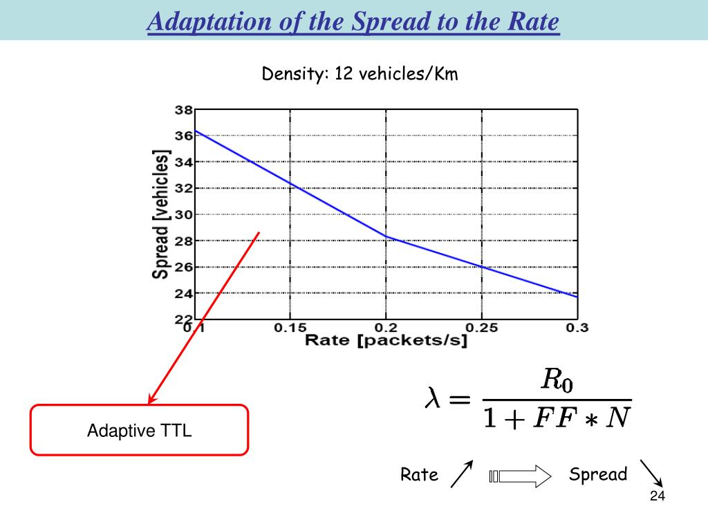 Adaptation of the Spread to the Rate