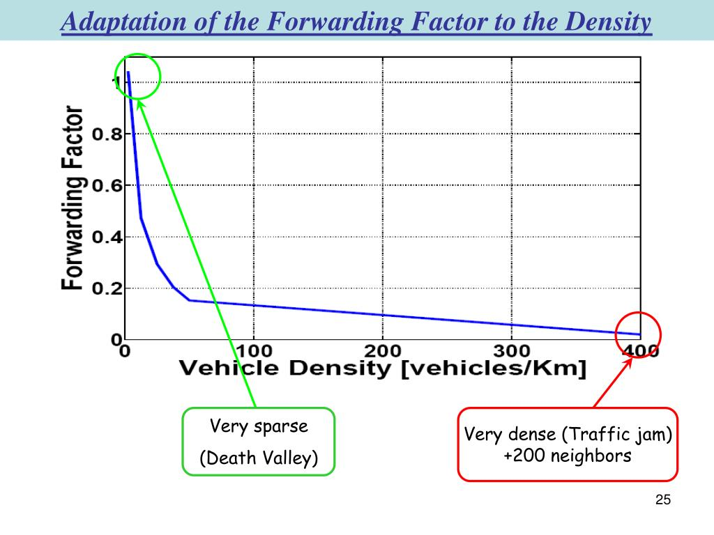 Adaptation of the Forwarding Factor to the Density
