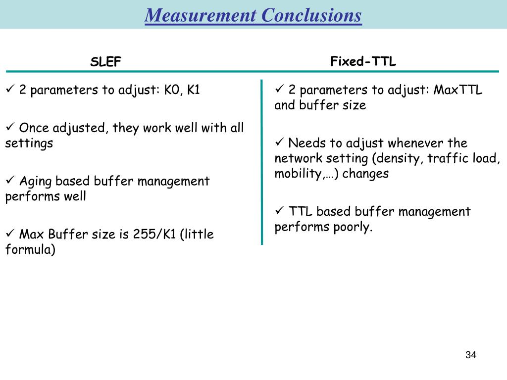 Measurement Conclusions