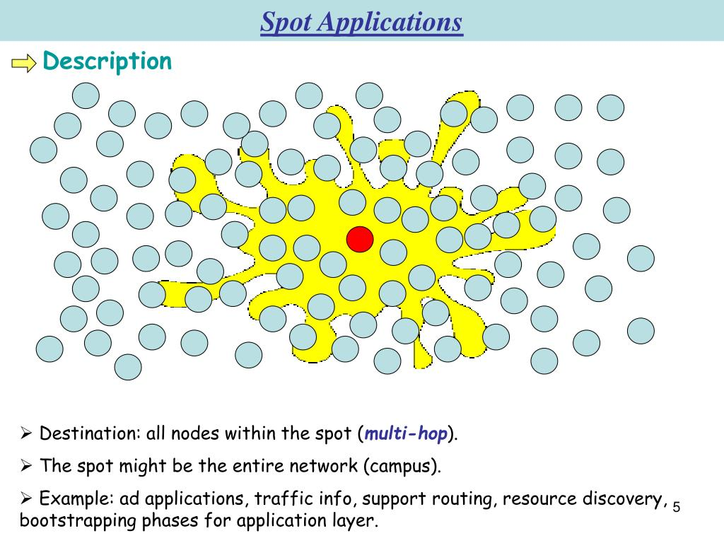 Spot Applications