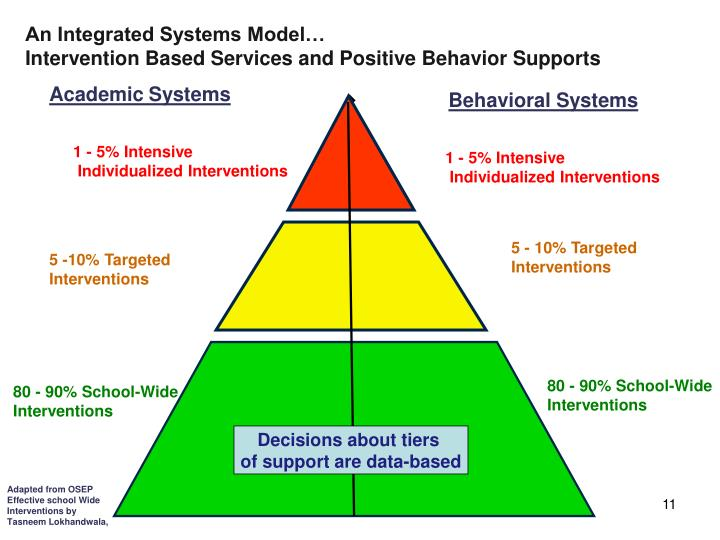 An Integrated Systems Model…